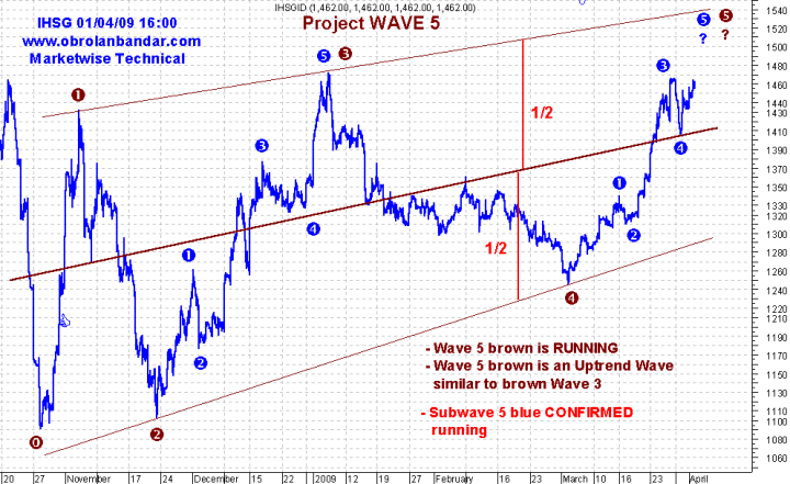 Elliot Wave of JCI 31 May 09