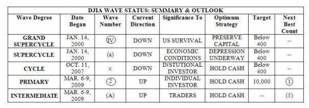 dji_wave_status_may2009.jpg