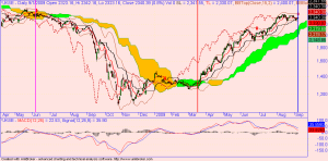 ICHIMOKU_JKSE_JUNE_1008_MAR_18SEPT07